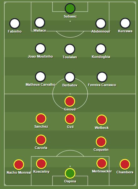 Prediksi Arsenal vs Monaco Lineup