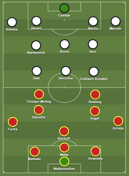 Prediksi Schalke 04 vs Real Madri Lineup