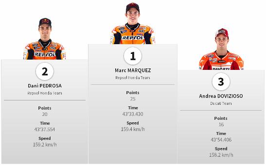 Juara Hasil Race MotoGP Americas Austin 2014