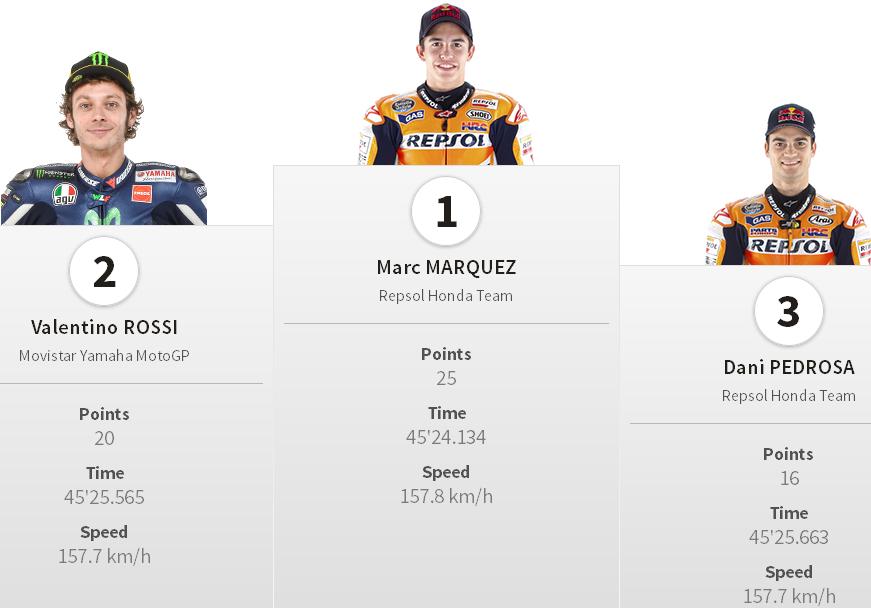 Juara Podium MotoGP Jerez Spanyol 2014