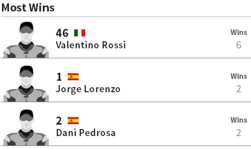 Paling Sering Menang Juara MotoGP Jerez Spanyol