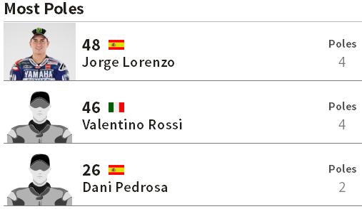Pole Position Terbanyak MotoGP Jerez Spanyol
