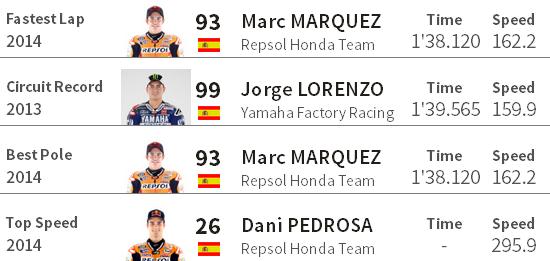 Catatan Rekor MotoGP Jerez Spanyol 2014
