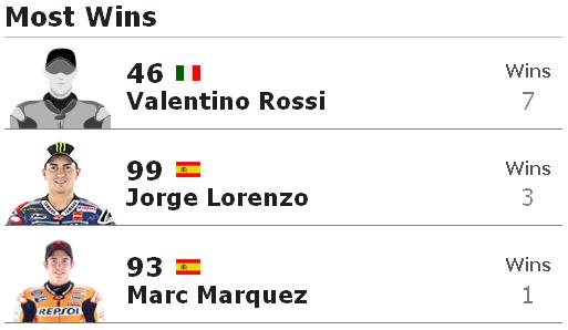 Paling Sering Menang Juara MotoGP Mugello Italia