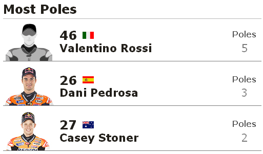 Pole Position Terbanyak MotoGP Mugello Italia