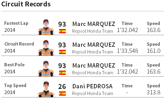 Catatan Rekor MotoGP Le Mans Perancis 2014