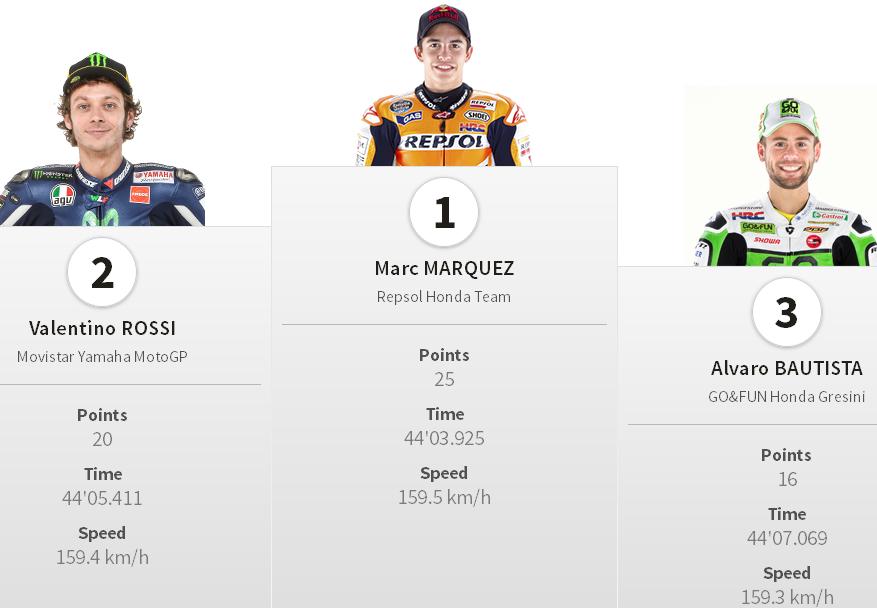 Hasil Juara Podium MotoGP Le Mans Perancis 2014