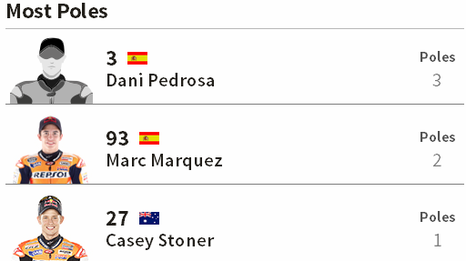 Pole Position Terbanyak MotoGP Le mans Perancis