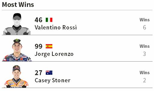 Paling Sering Menang Juara MotoGP Catalunya Barcelona