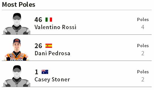 Pole Position Terbanyak MotoGP Catalunya Barcelona