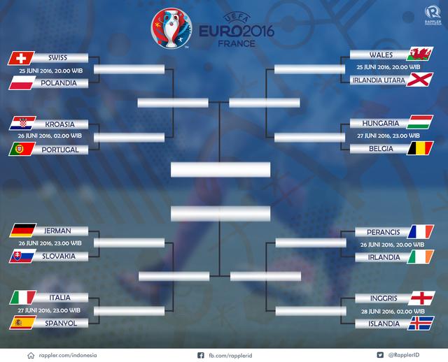 Jadwal Euro 2016 16 Besar