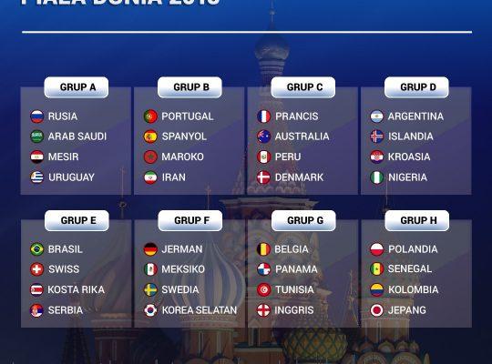undian grup piala dunia 2018