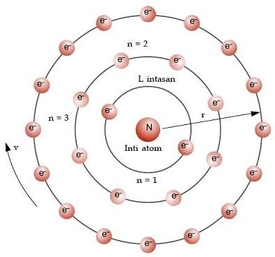 Model Atom Bohr Pengertian Ciri Kelebihan Kelemahan
