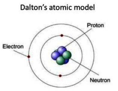 Model Atom Dalton Pengertian Ciri Kelebihan Kelemahan
