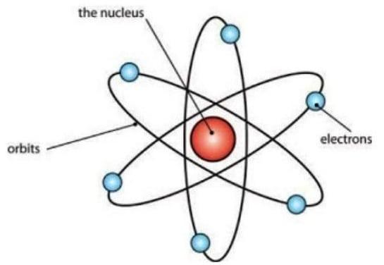 Model Atom Rutherford Pengertian Ciri Kelebihan Kelemahan